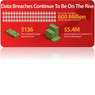 databreach$