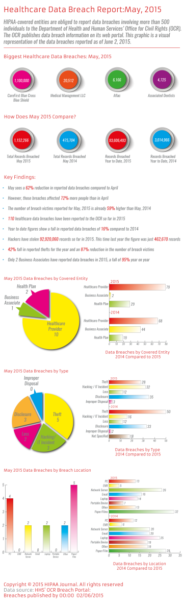 hipaajournal-healthcare-databreach-report-may-2015