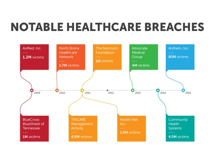 Healthcare Industry S Approach To Cybersecurity Shifts In