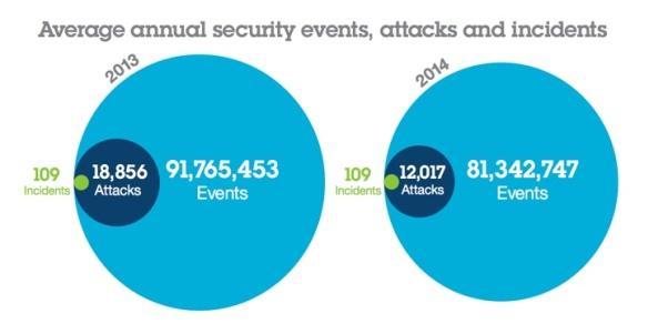 IBM security index graphic