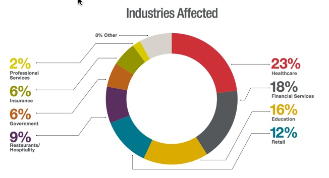industries affected