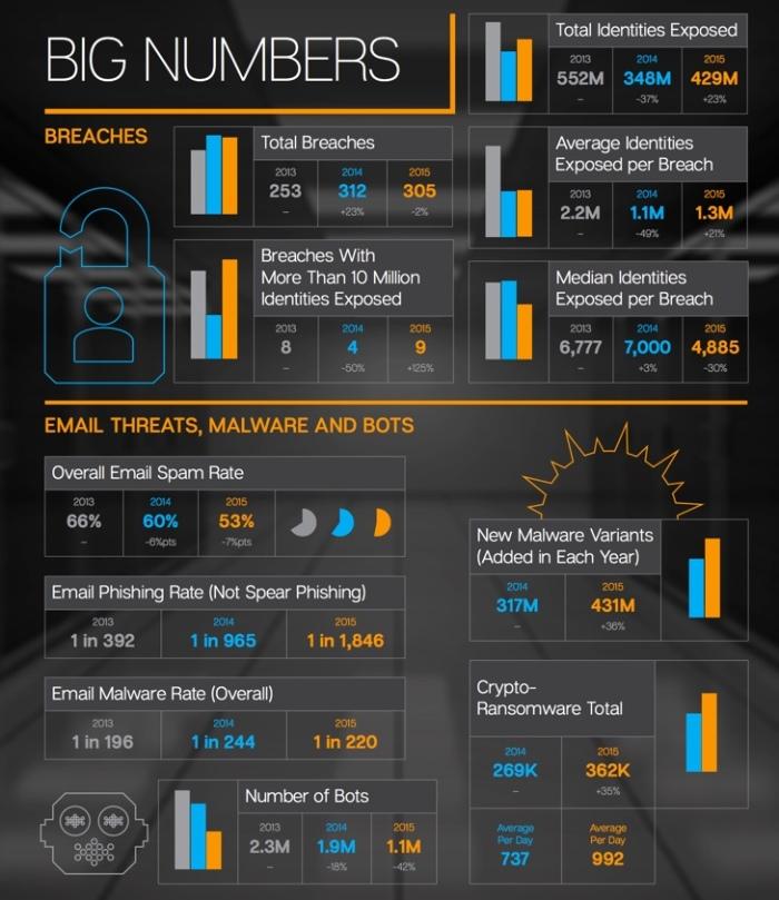 ISTR Infographic