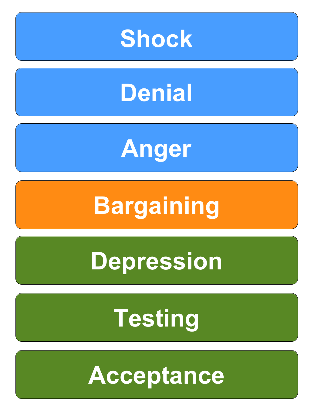 7 stages of grief fidelity investments